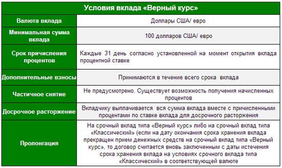 Вклад Верный курс от Интехбанк
