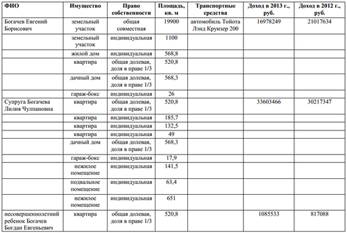 Доходы Евгения Богачева